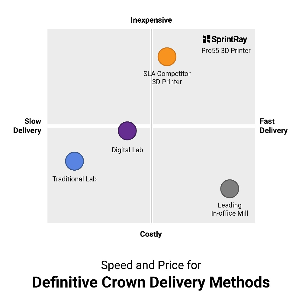 Chart showing the relative speed and cost of crown delivery methods